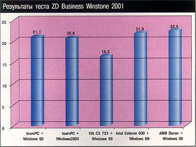 Результаты теста ZD Business Winstone 2001