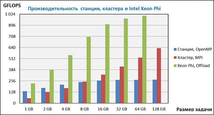 Тестирование производительности вычислительного модуля Intel Xeon Phi